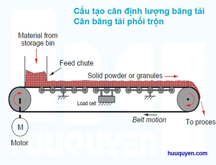 Cách bố trí loadcell trong cân băng tải định lượng liên tục