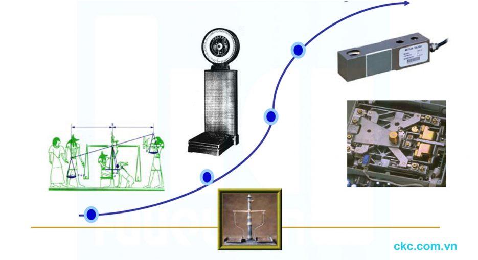 Các giai đoạn phát triển của kỹ thuật cân đo khối lượng