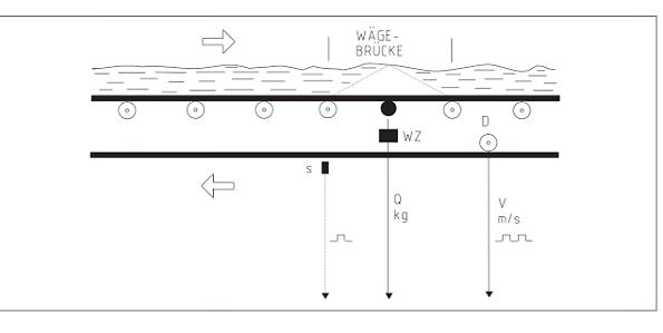 Dòng liệu và cách tính khối lượng trên cân băng tải