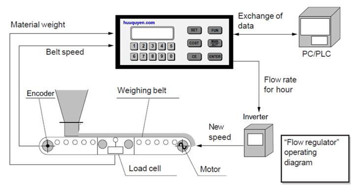 Bộ chuyển đổi tín hiệu cân định lượng băng tải